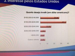 Gráfico mostra os percentuais de quanto brasileiros desejam investir nos EUA