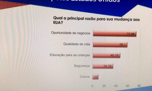 72% dos empresários estrangeiros buscam oportunidades de negócios ao migrarem para os Estados Unidos