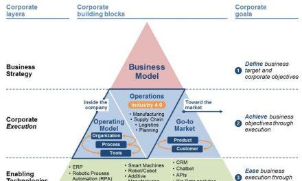 Transformação digital tributária deve impactar o futuro dos negócios