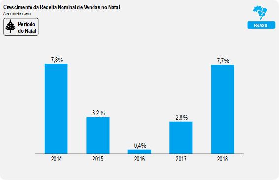 Após quatro anos, varejo brasileiro volta a crescer em 2018, mostra ICVA