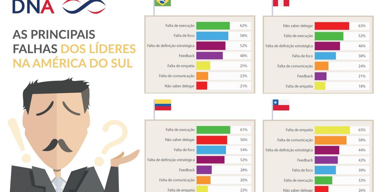 Executivos brasileiros são bons de relacionamento, mas pecam na execução, diz pesquisa