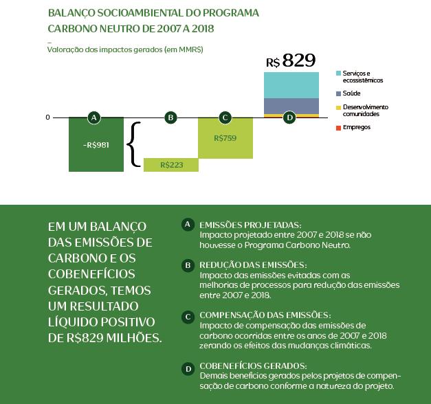 Projetos de compensação de carbono apoiados pela Natura superam R$ 1,6 bilhão em benefícios socioambientais