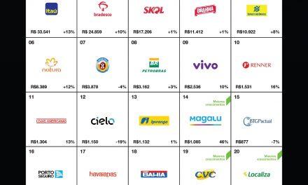"""Interbrand divulga ranking """"Marcas Brasileiras Mais Valiosas 2019"""""""