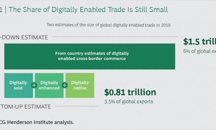 Em 2019, digital influenciará até $1.5 trilhão em vendas internacionais