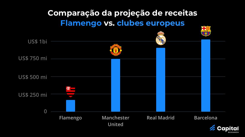 Flamengo: blue chip no futebol, small cap na bolsa?