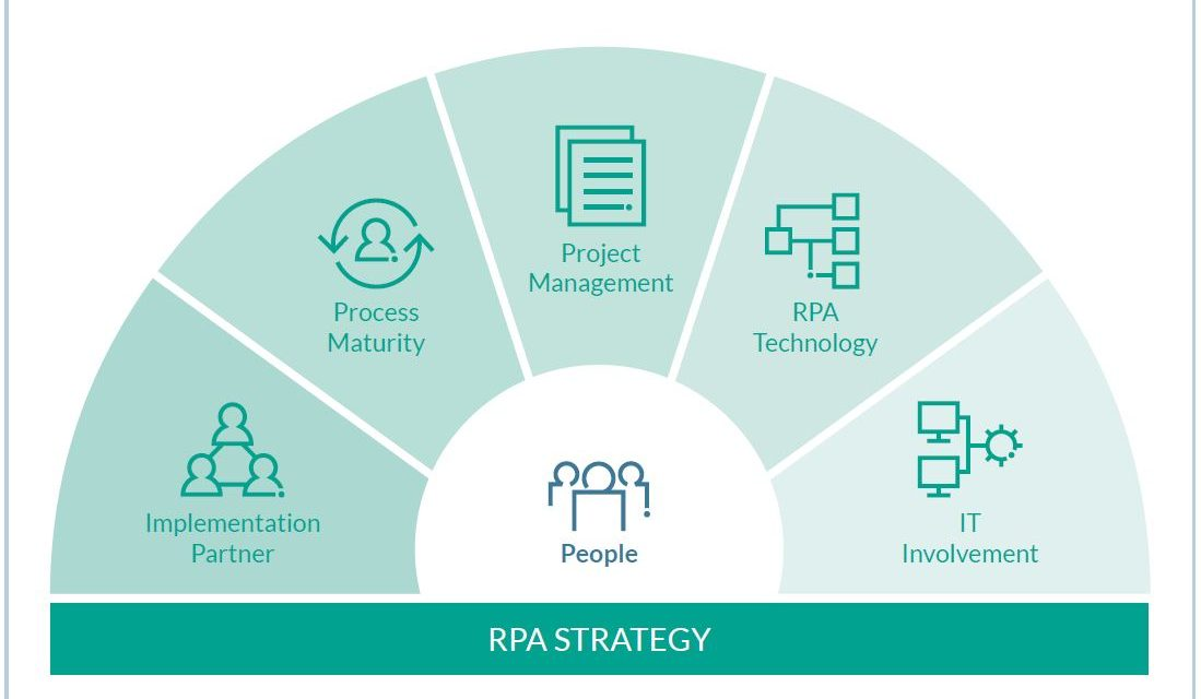 Projetos de RPA concentrarão investimentos de 20 milhões de dólares nas empresas nos próximos dois anos