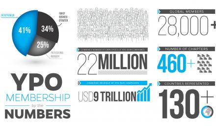 Nova Pesquisa de Pulso Global sobre Confiança da YPO revela que jovens líderes empresariais consideram a confiança como crítica