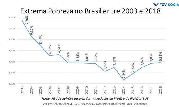 Balanço Social 2019: O Brasil chegou ao topo da desigualdade?