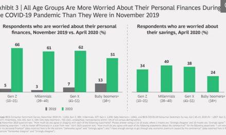 Com coronavírus, Geração Z é a mais preocupada com finanças pessoais nos Estados Unidos
