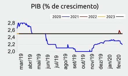 Novo coronavírus: MAPFRE projeta queda na economia brasileira, com PIB negativo em pelo menos, 2,7% este ano