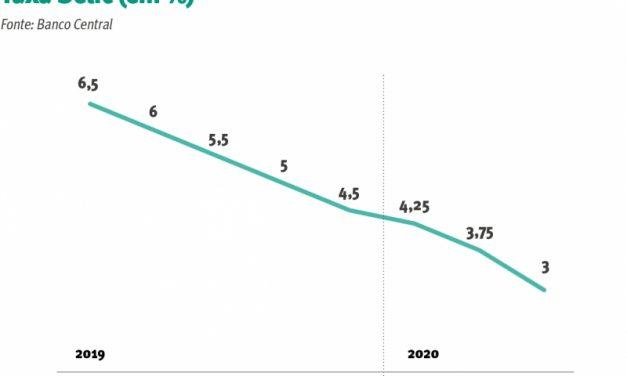 Em nova mínima histórica, Selic chega a 3%