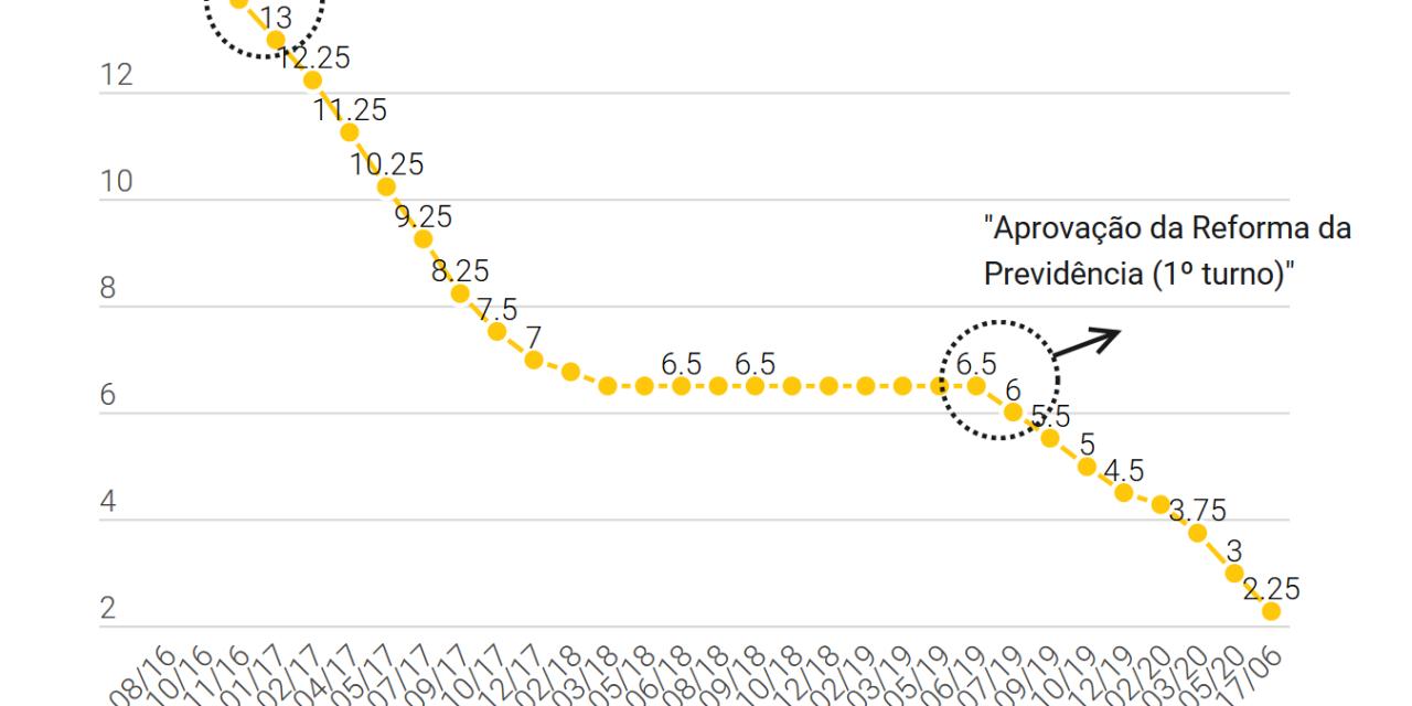BC corta Selic para 2,25% ao ano: o que isso significa?