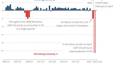 Economia britânica encolhe 20,4%, e Reino Unido entra em recessão