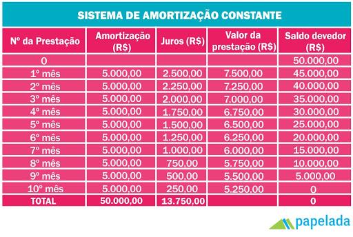Aprenda a calcular a amortização de um financiamento imobiliário