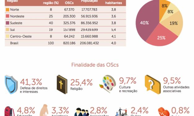 Doações para combater danos sociais e econômicos causados pela Covid-19 alcançam os R$ 7 bilhões no Brasil